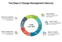Photo of What is Change Management?